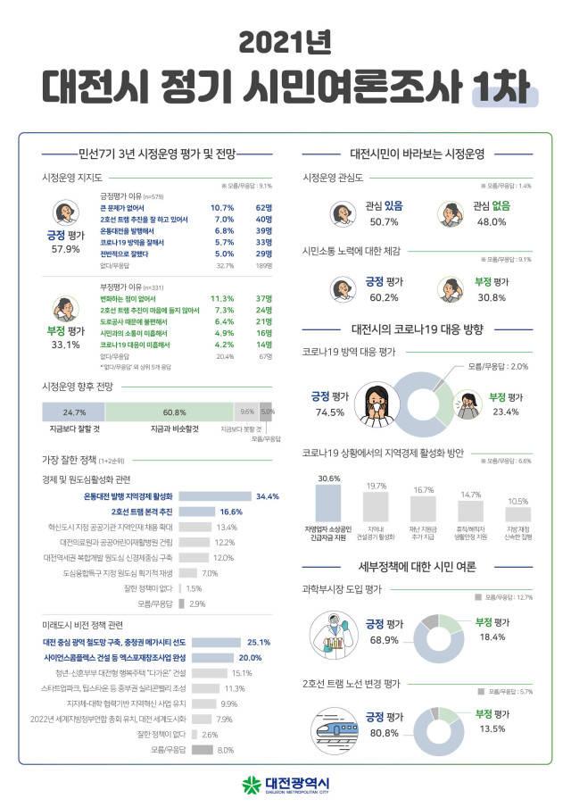 대전시민, 민선7기 3년 긍정 평가 58%…잘한 정책 '온통대전'